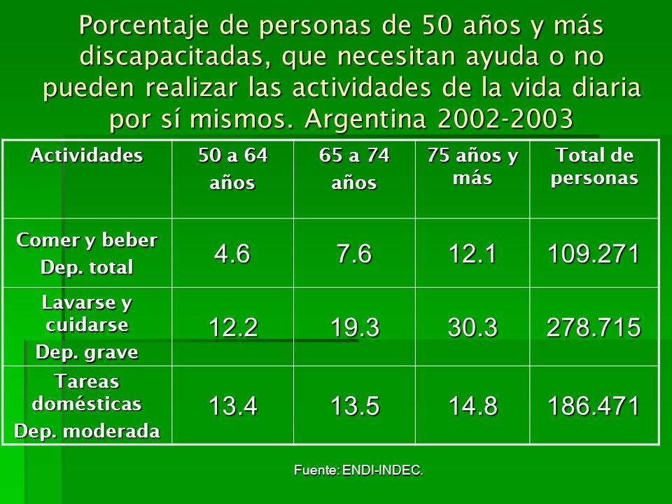Porcentaje de personas de 50 años y más discapacitadas, que necesitan ayuda o no pueden realizar las actividades de la vida diaria por sí mismos. Argentina 2002-2003