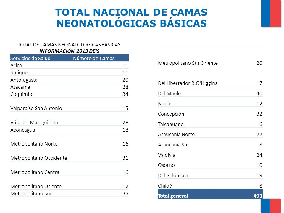 TOTAL NACIONAL DE CAMAS NEONATOLÓGICAS BÁSICAS