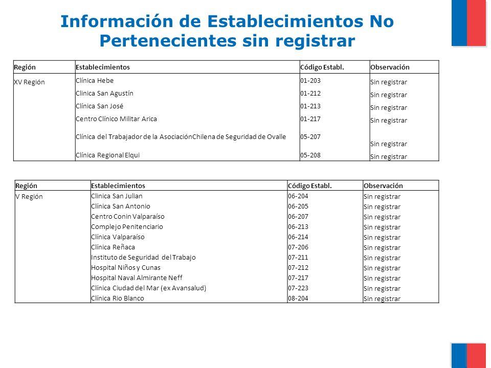 Información de Establecimientos No Pertenecientes sin registrar