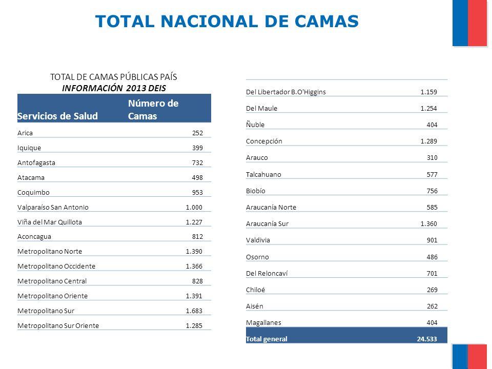 TOTAL NACIONAL DE CAMAS