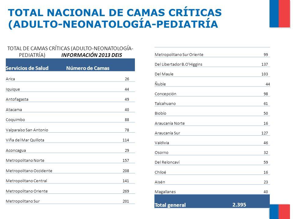 TOTAL NACIONAL DE CAMAS CRÍTICAS (ADULTO-NEONATOLOGÍA-PEDIATRÍA