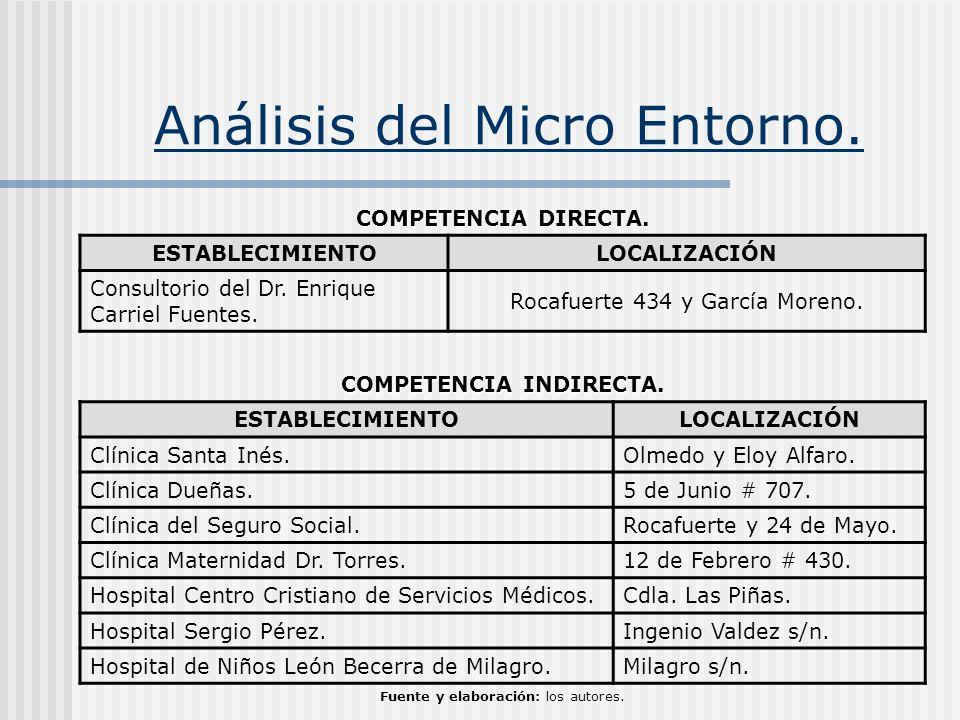 Análisis del Micro Entorno.