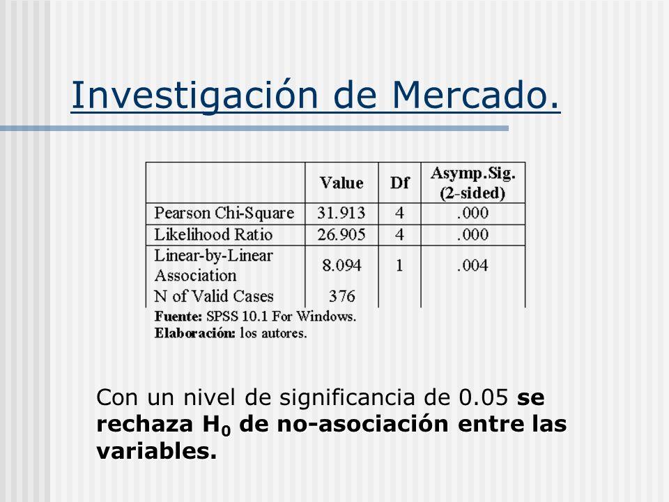 Investigación de Mercado.