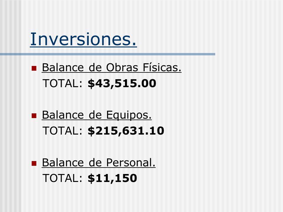 Inversiones. Balance de Obras Físicas. TOTAL: $43,515.00