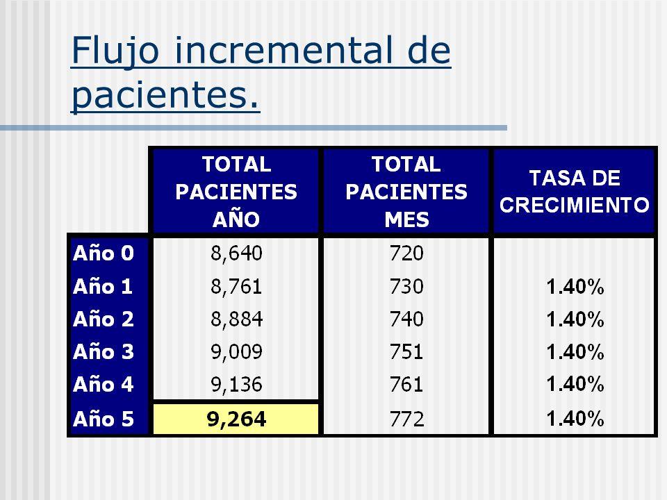 Flujo incremental de pacientes.