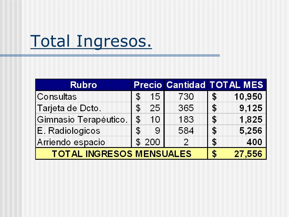 Total Ingresos.