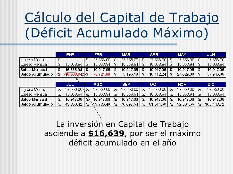 Cálculo del Capital de Trabajo (Déficit Acumulado Máximo)