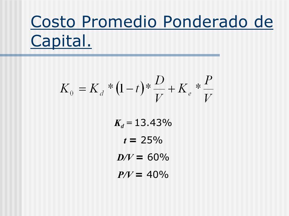 Costo Promedio Ponderado de Capital.