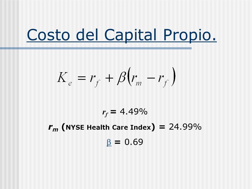 Costo del Capital Propio.