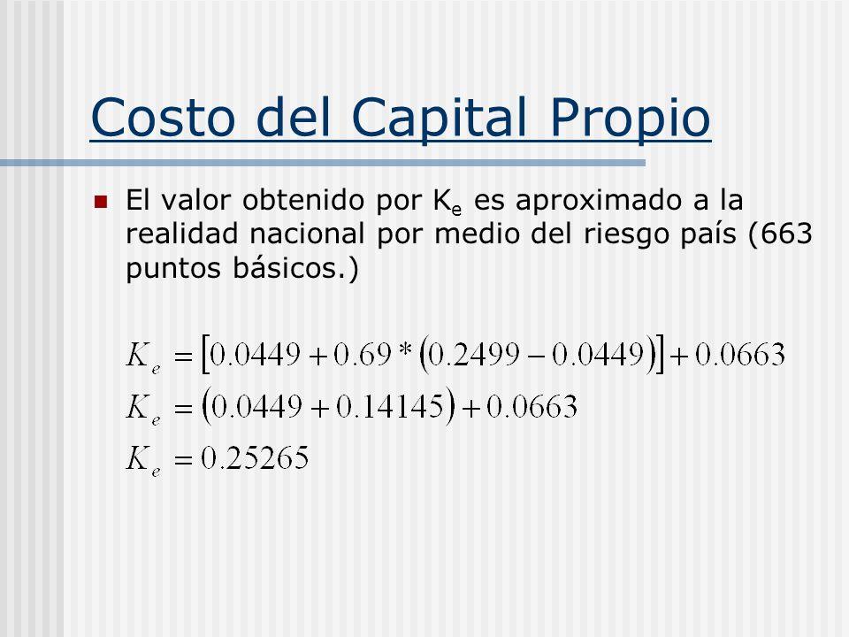 Costo del Capital Propio