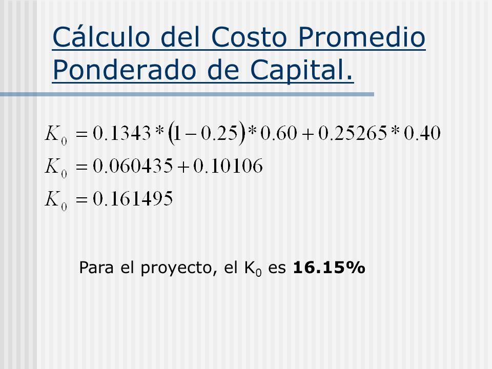 Cálculo del Costo Promedio Ponderado de Capital.