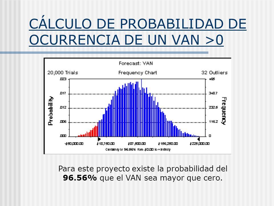 CÁLCULO DE PROBABILIDAD DE OCURRENCIA DE UN VAN >0