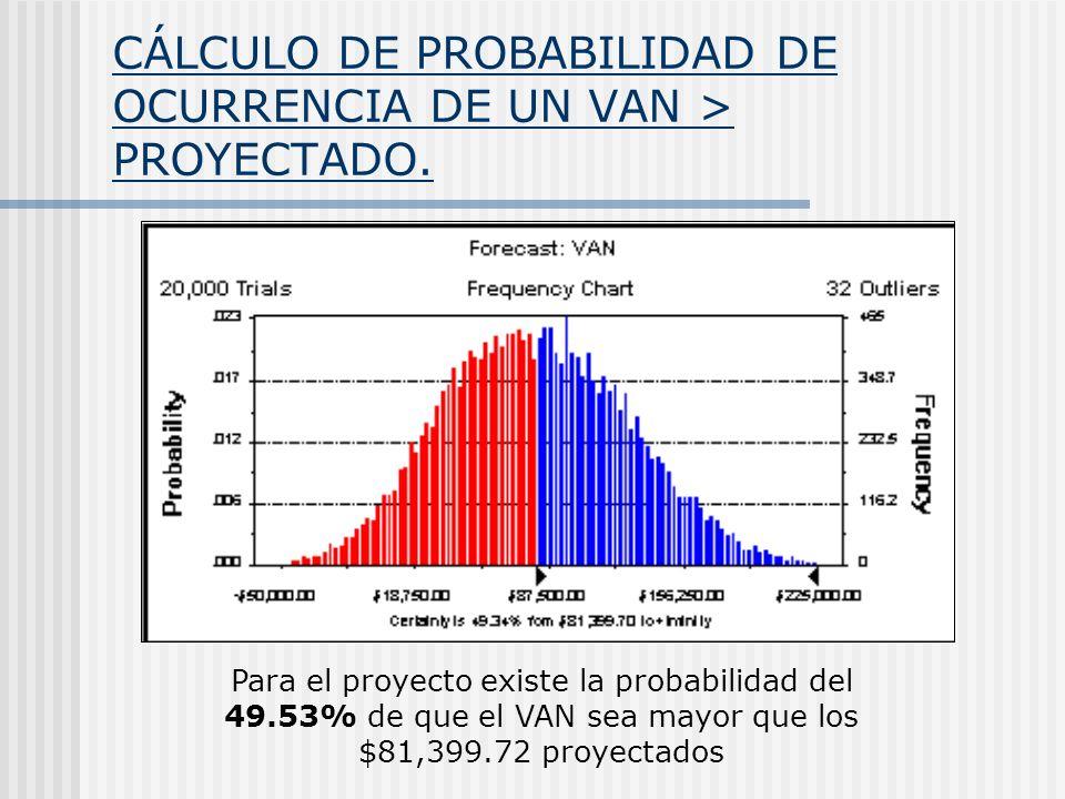 CÁLCULO DE PROBABILIDAD DE OCURRENCIA DE UN VAN > PROYECTADO.