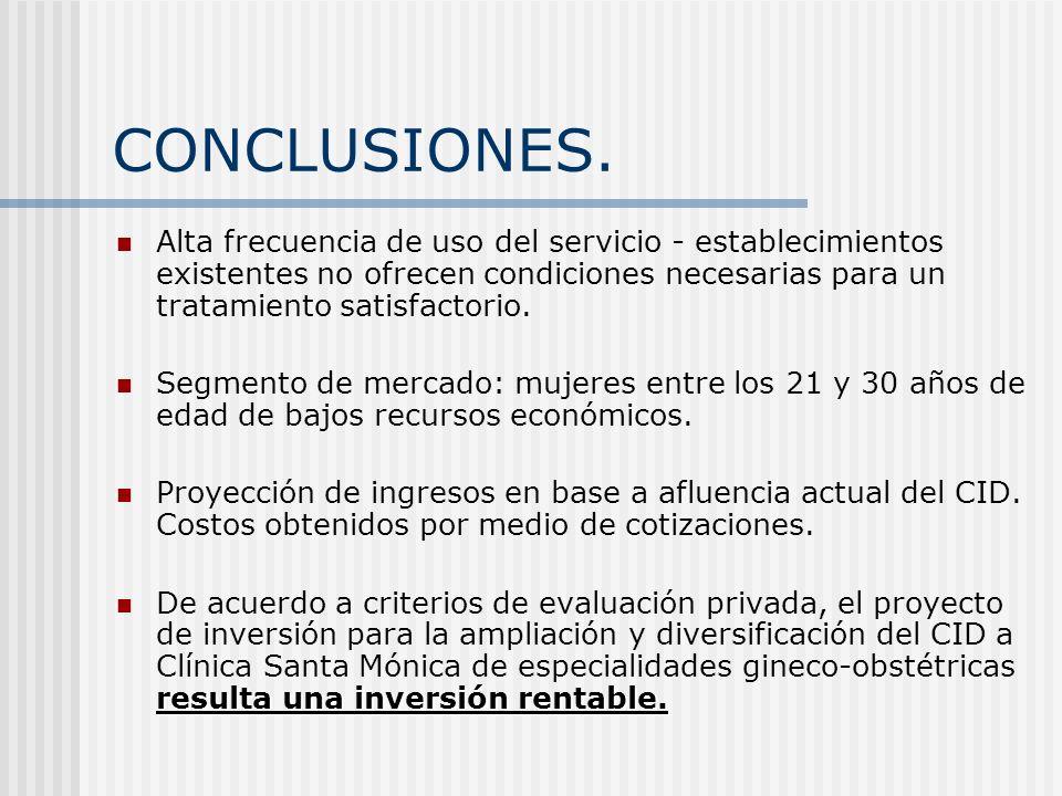 CONCLUSIONES. Alta frecuencia de uso del servicio - establecimientos existentes no ofrecen condiciones necesarias para un tratamiento satisfactorio.