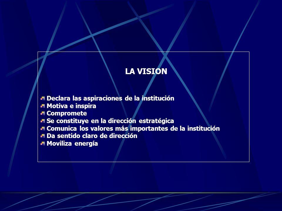 LA VISION Declara las aspiraciones de la institución Motiva e inspira