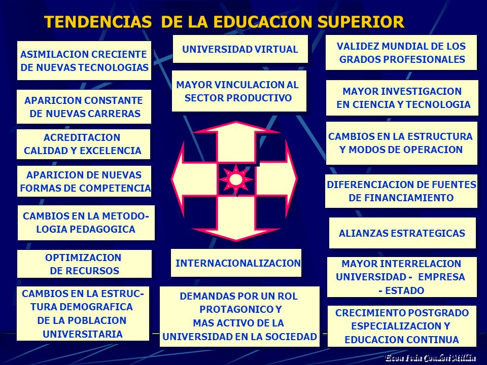 TENDENCIAS DE LA EDUCACION SUPERIOR