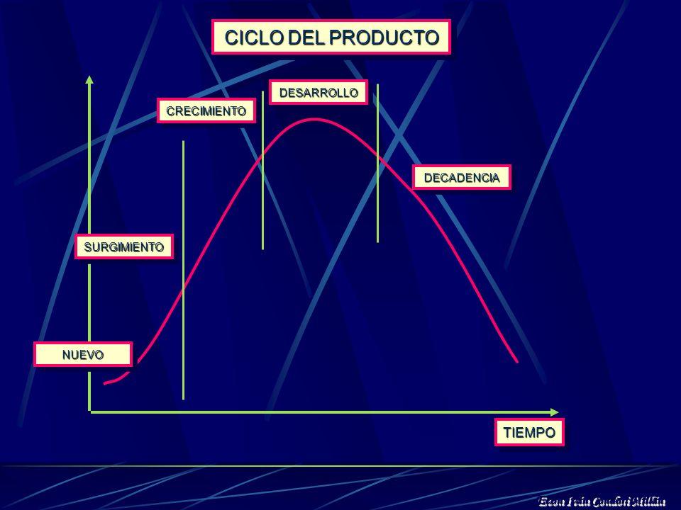 CICLO DEL PRODUCTO TIEMPO Econ Iván Condori Millán DESARROLLO