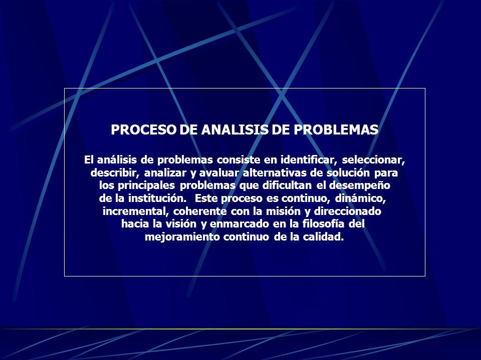 PROCESO DE ANALISIS DE PROBLEMAS