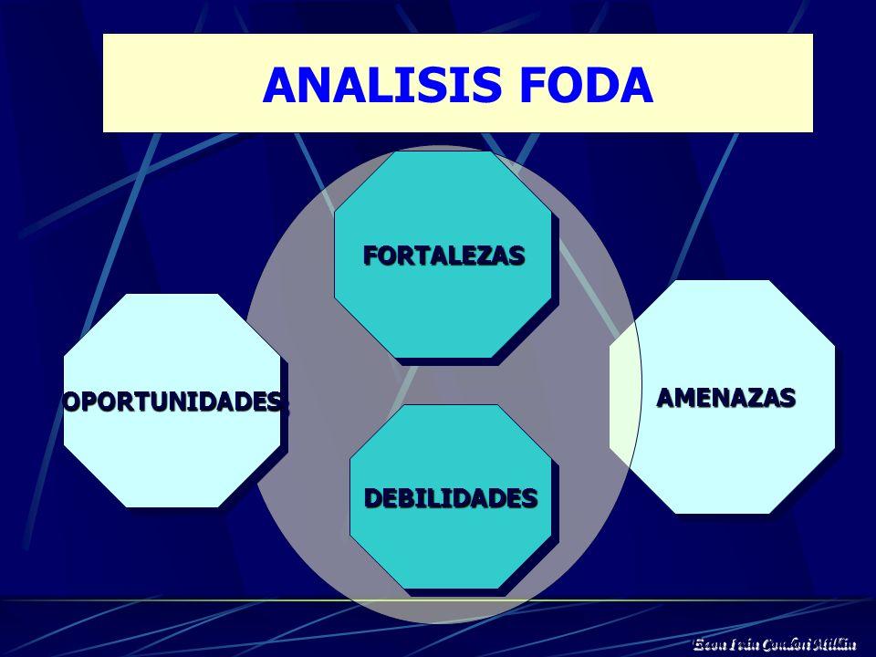 ANALISIS FODA FORTALEZAS AMENAZAS OPORTUNIDADES DEBILIDADES