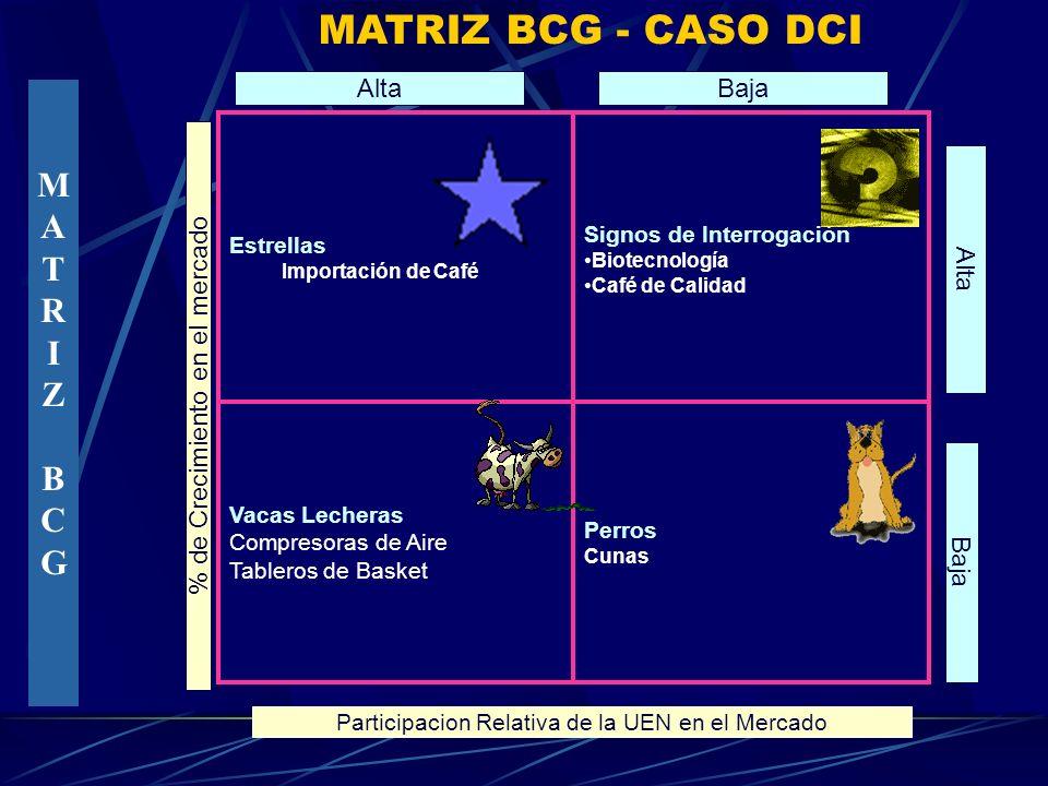 MATRIZ BCG - CASO DCI M A T R I Z B C G Alta Baja