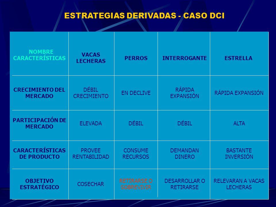 ESTRATEGIAS DERIVADAS - CASO DCI