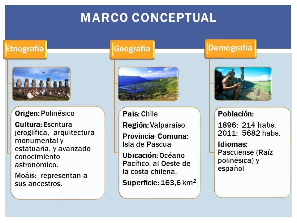 Marco conceptual Etnografía Geografía Demografía Origen: Polinésico
