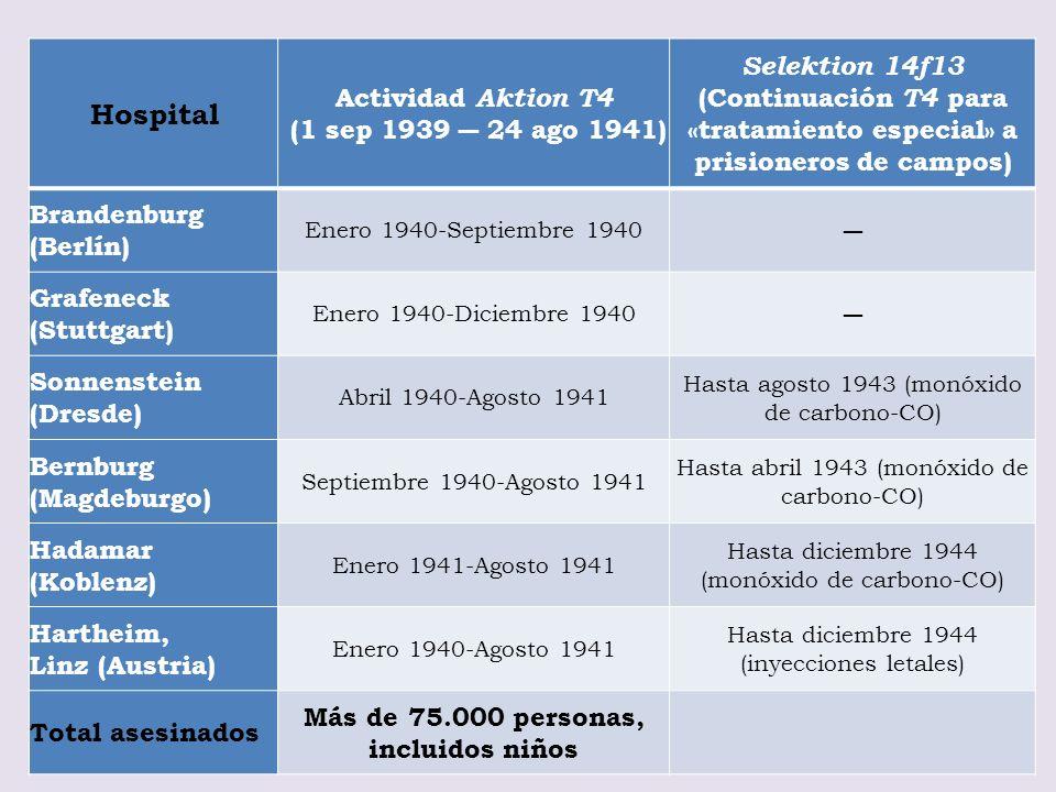 Hospital Actividad Aktion T4 (1 sep 1939 ― 24 ago 1941)