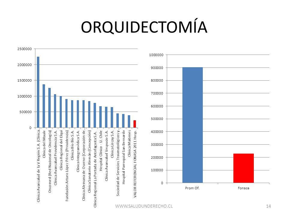 ORQUIDECTOMÍA WWW.SALUDUNDERECHO.CL