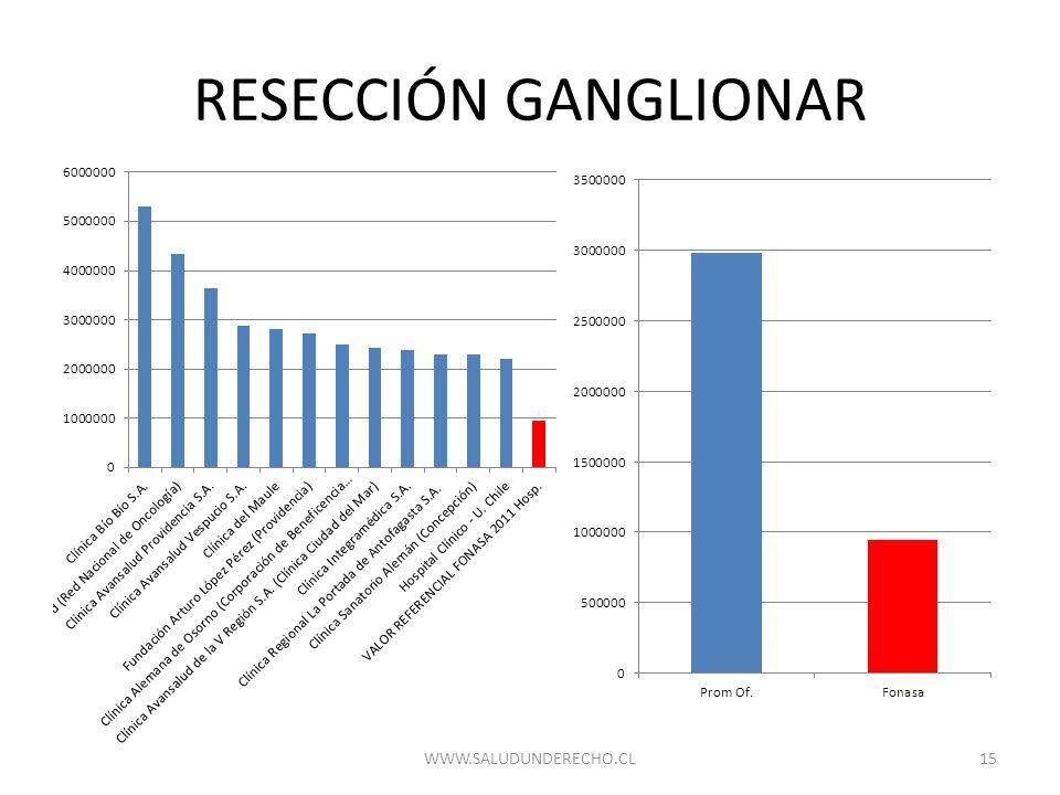 RESECCIÓN GANGLIONAR WWW.SALUDUNDERECHO.CL