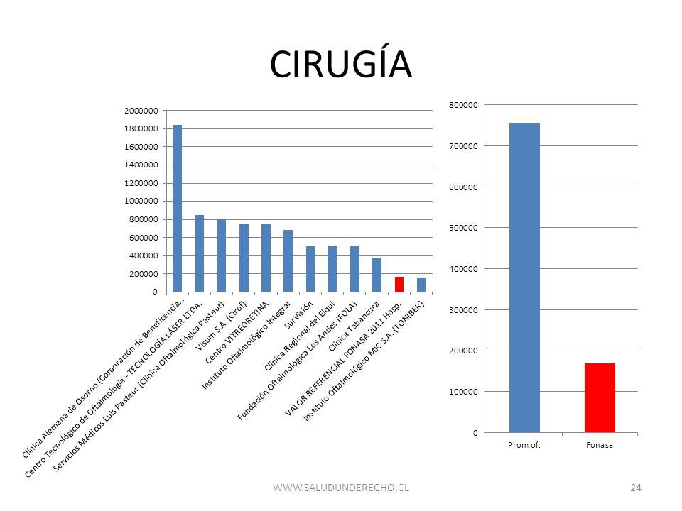 CIRUGÍA WWW.SALUDUNDERECHO.CL