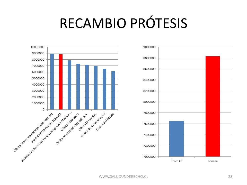 RECAMBIO PRÓTESIS WWW.SALUDUNDERECHO.CL
