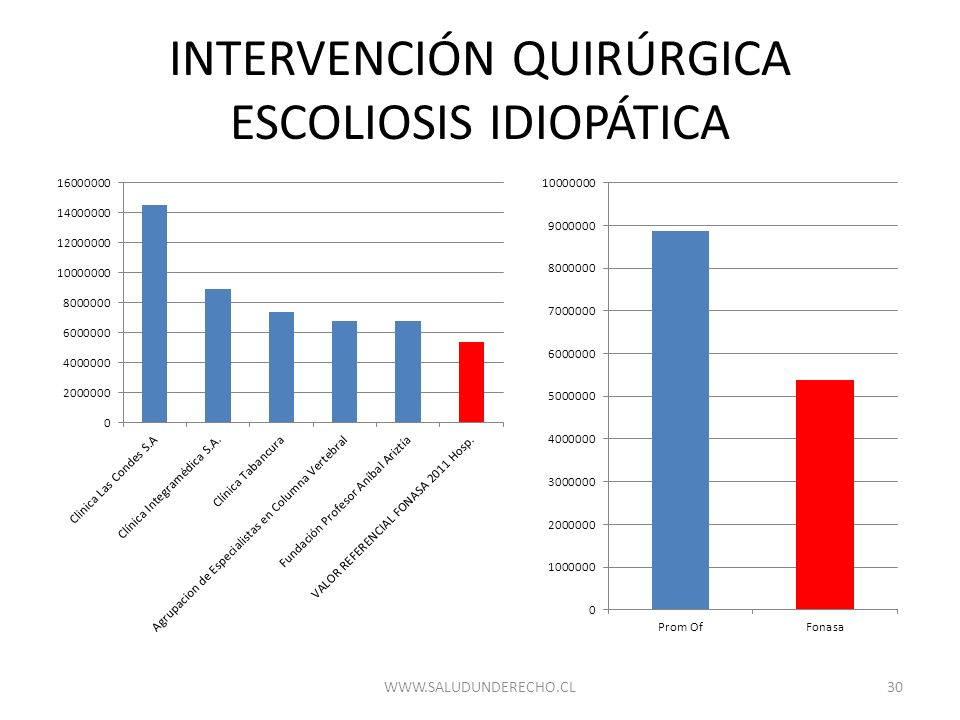 INTERVENCIÓN QUIRÚRGICA ESCOLIOSIS IDIOPÁTICA