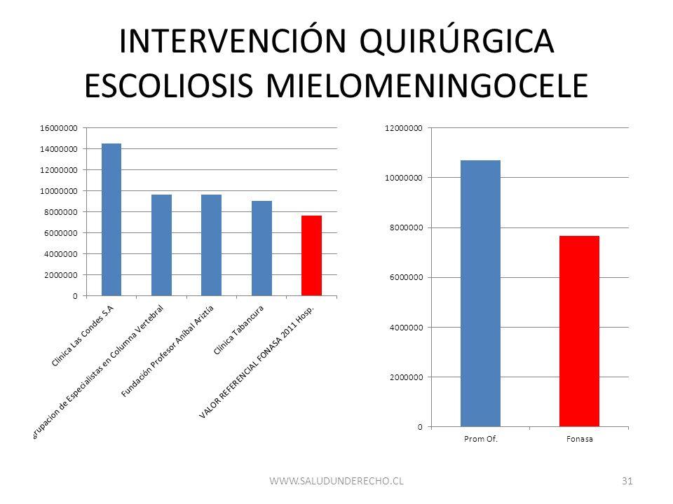 INTERVENCIÓN QUIRÚRGICA ESCOLIOSIS MIELOMENINGOCELE