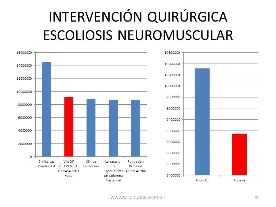 INTERVENCIÓN QUIRÚRGICA ESCOLIOSIS NEUROMUSCULAR