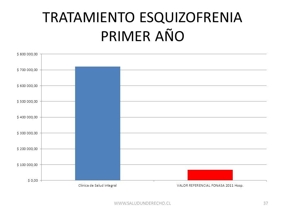 TRATAMIENTO ESQUIZOFRENIA PRIMER AÑO