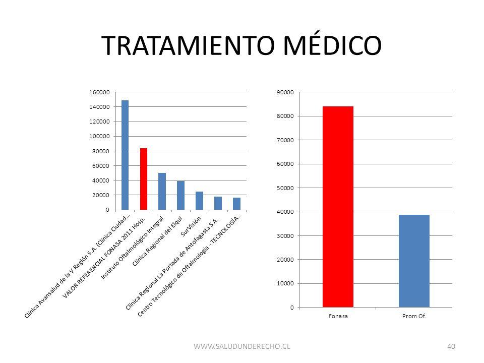 TRATAMIENTO MÉDICO WWW.SALUDUNDERECHO.CL