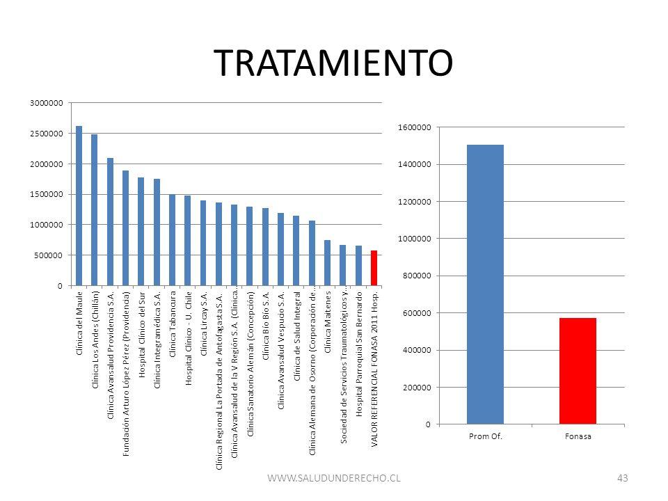TRATAMIENTO WWW.SALUDUNDERECHO.CL