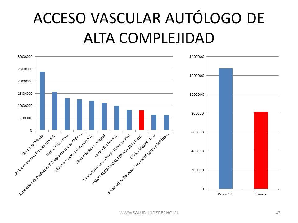 ACCESO VASCULAR AUTÓLOGO DE ALTA COMPLEJIDAD