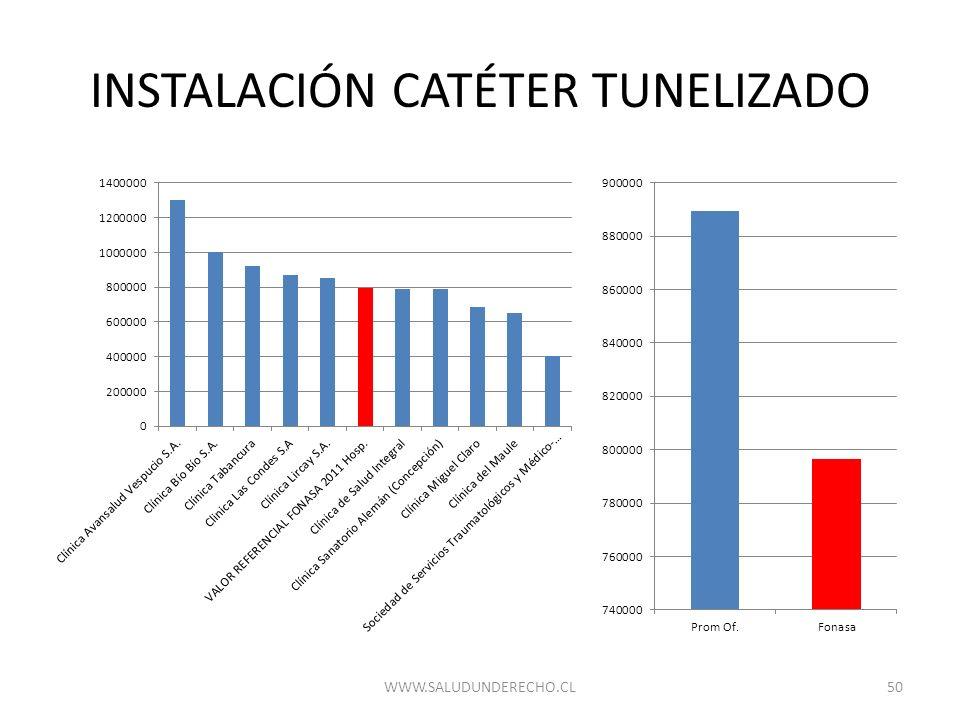 INSTALACIÓN CATÉTER TUNELIZADO