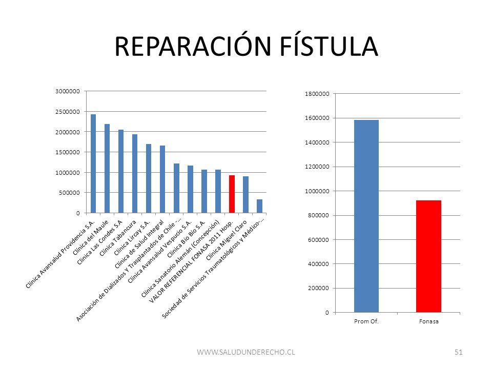 REPARACIÓN FÍSTULA WWW.SALUDUNDERECHO.CL