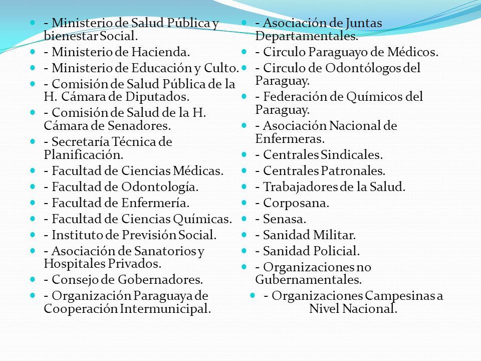 - Organizaciones Campesinas a Nivel Nacional.