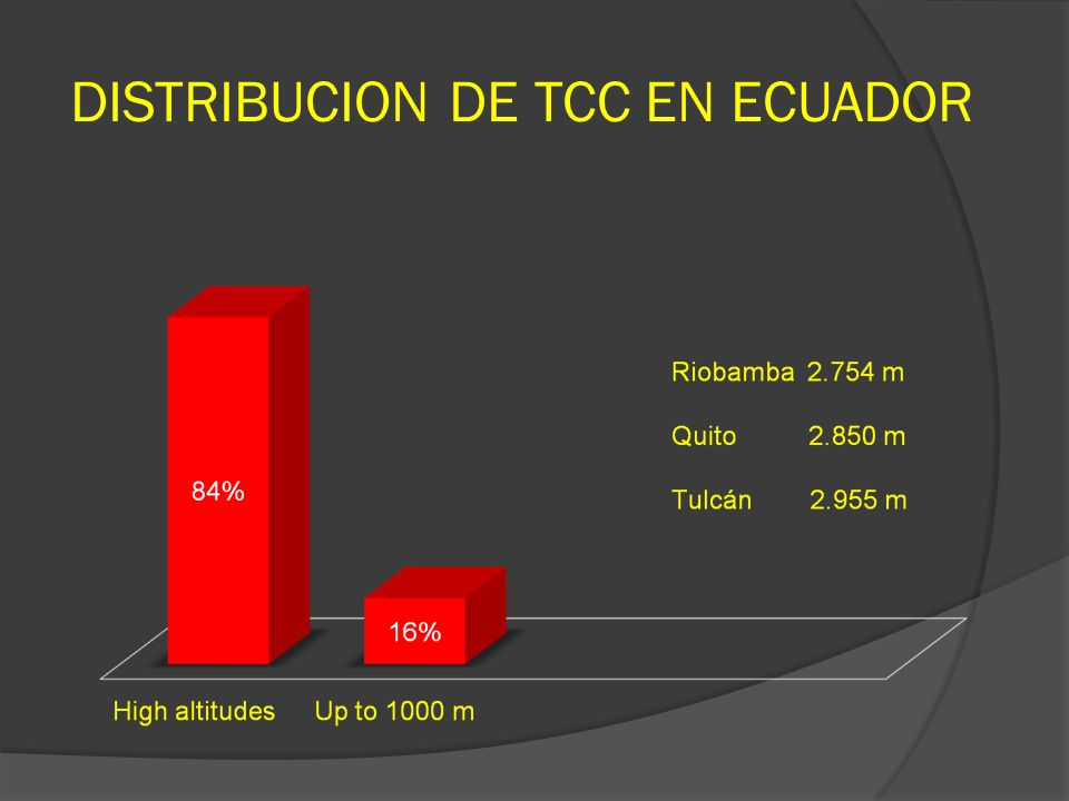DISTRIBUCION DE TCC EN ECUADOR