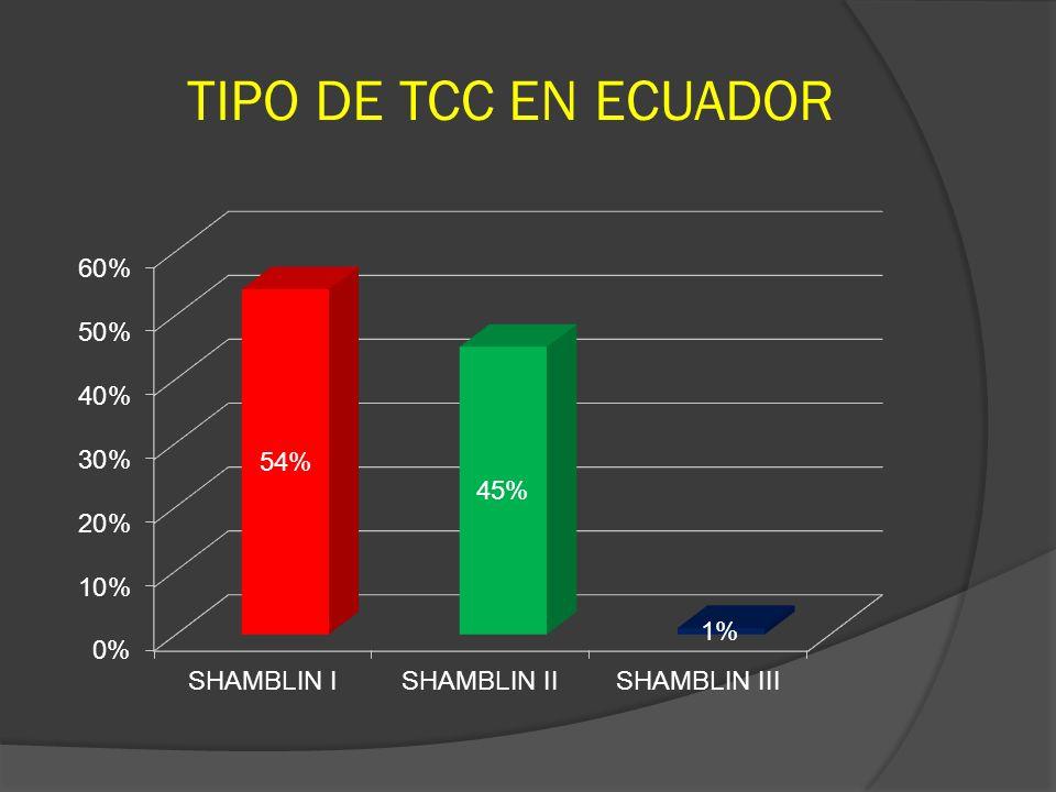 TIPO DE TCC EN ECUADOR