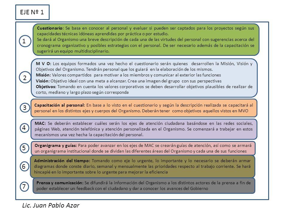 EJE Nº 1 1 2 3 4 5 6 7 Lic. Juan Pablo Azar