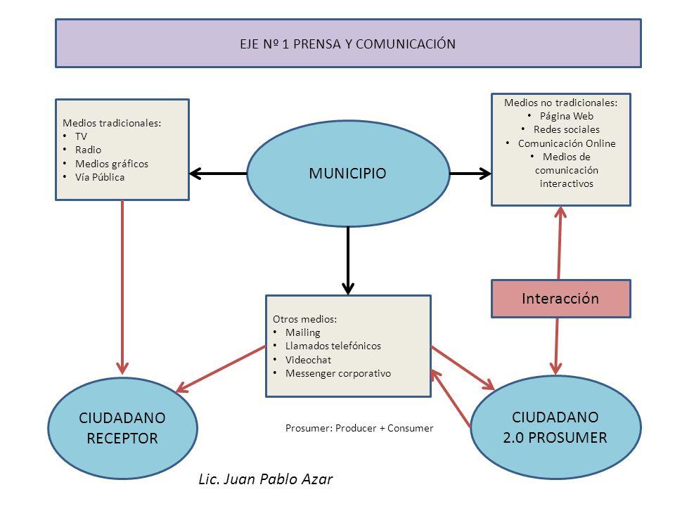 MUNICIPIO Interacción CIUDADANO CIUDADANO 2.0 PROSUMER RECEPTOR