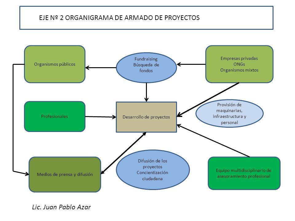 EJE Nº 2 ORGANIGRAMA DE ARMADO DE PROYECTOS