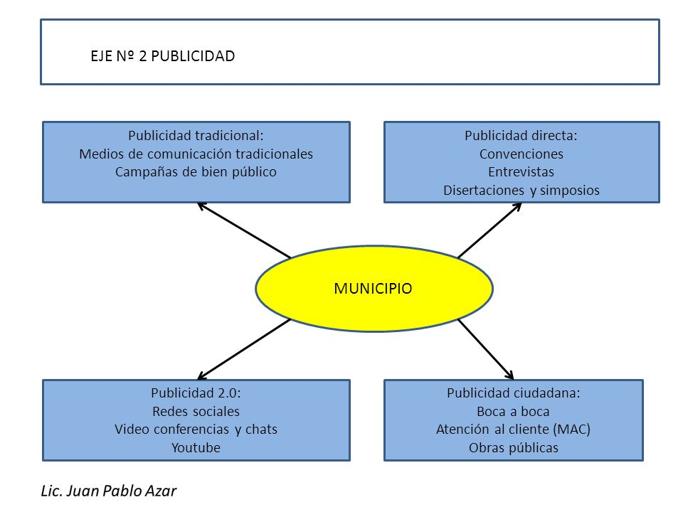 EJE Nº 2 PUBLICIDAD MUNICIPIO Publicidad tradicional: