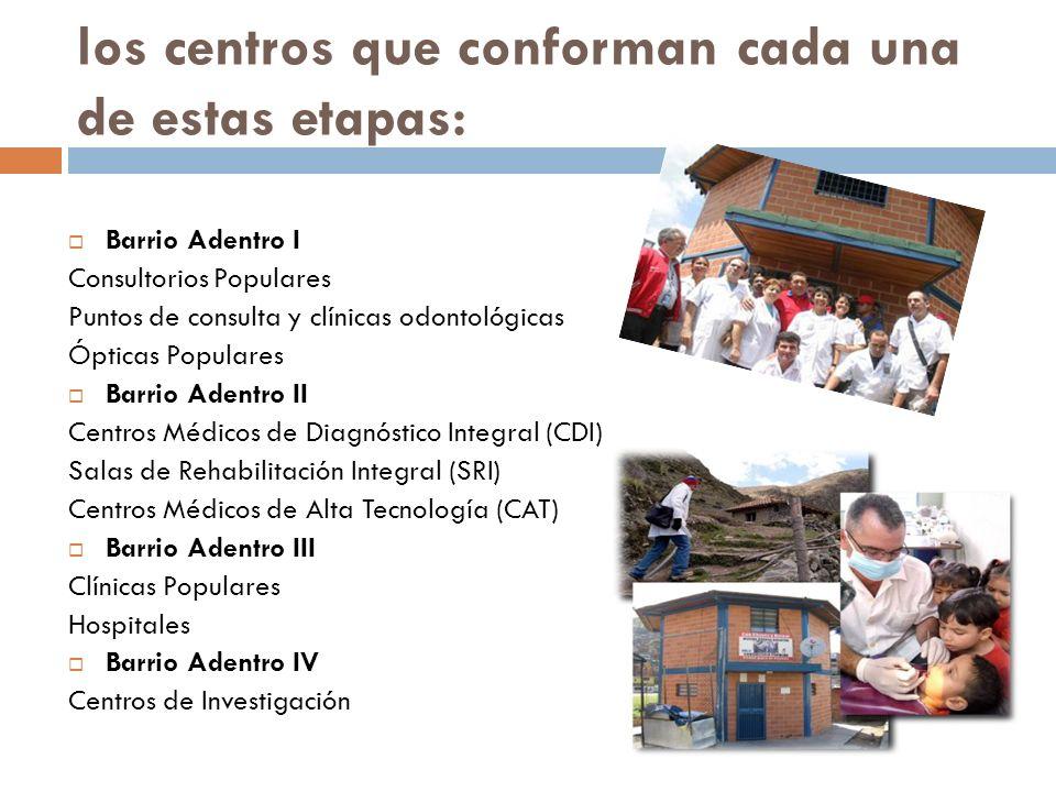 los centros que conforman cada una de estas etapas:
