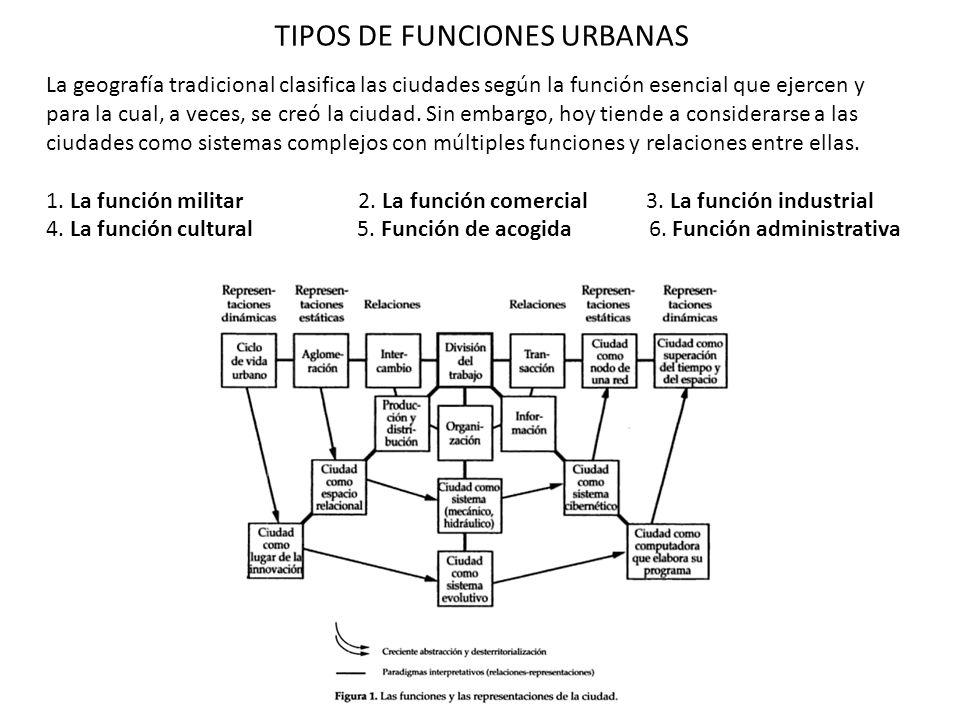 TIPOS DE FUNCIONES URBANAS