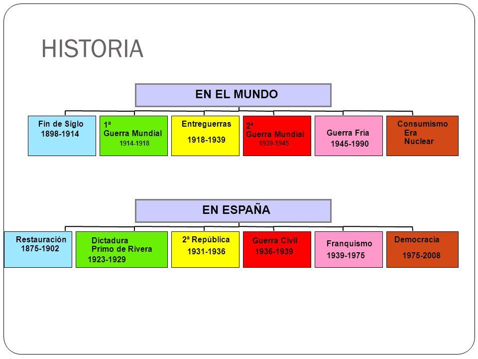 HISTORIA EN EL MUNDO EN ESPAÑA Fin de Siglo 1ª Guerra Mundial